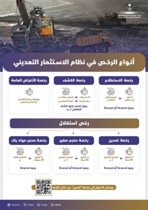 6 أنواع من الرخص التعدينية تحفز الاستثمار في الثروات المعدنية في المملكة
