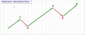 نظرية موجات إليوت في لسوق الأسهم
